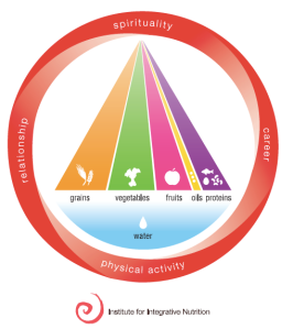 Institute of Integrative Nutrition Food Pyramid